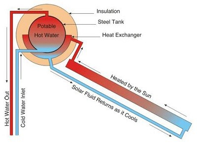 Flat-Plate Collector Solar Geyser Systems